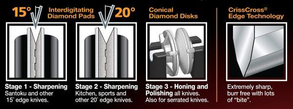 4640 edge 600x225 - Механическая точилка для ножей Chef'sChoice 4640